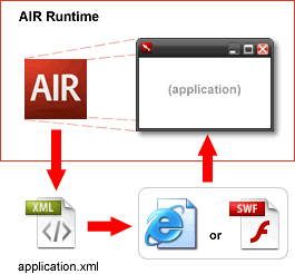 Adobe integrated runtime