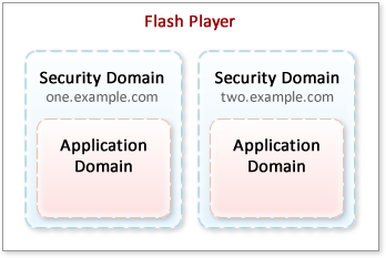 Application Domains in Security Domains