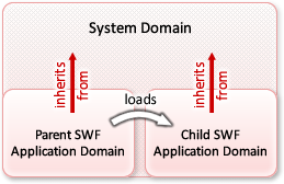 Child SWF Domain as Child of System Domain