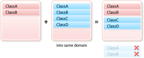 Adding Definitions in Application Domain