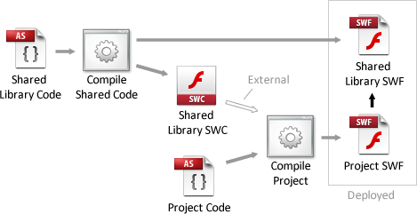 Compiling a Shared Library